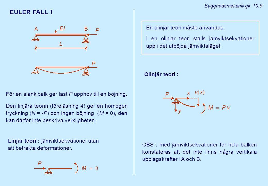 Byggnadsmekanik gk 10.5 EULER FALL 1 För en slank balk ger last P upphov till en böjning. Den linjära teorin (föreläsning 4) ger en homogen tryckning
