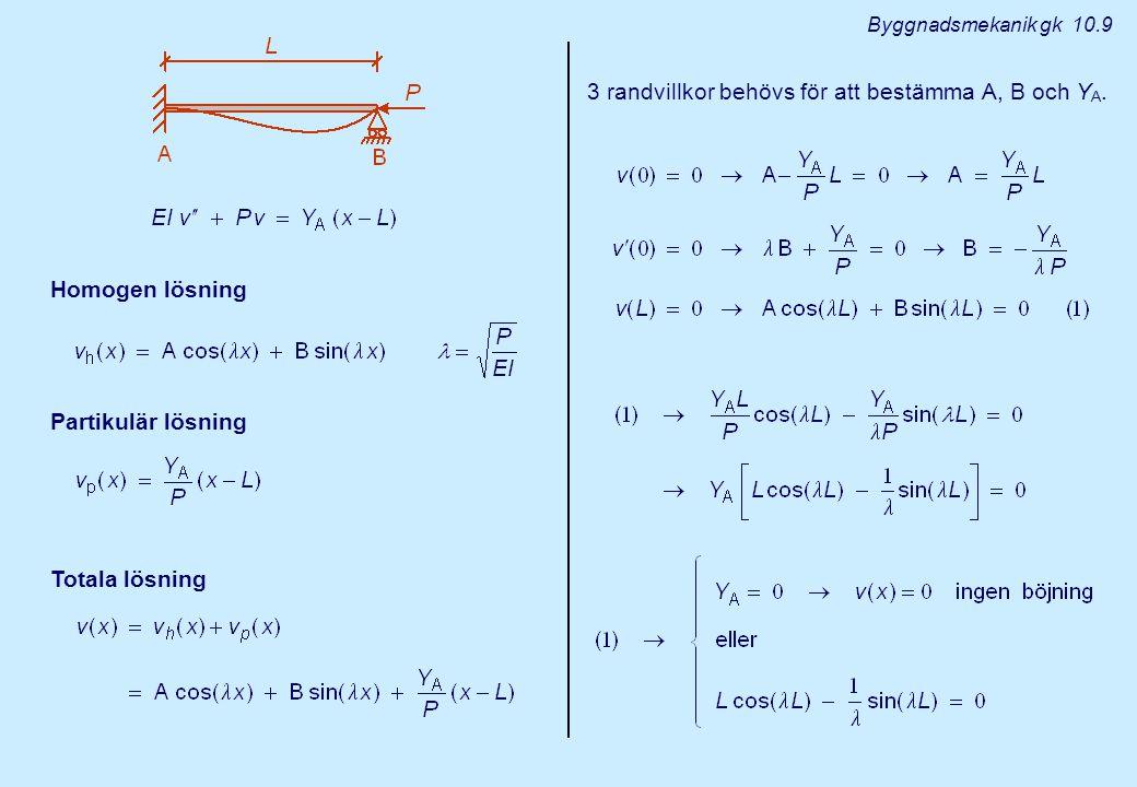 Byggnadsmekanik gk 10.10 För att få ett jämviktsläge med böjning måste Det minsta värdet för (och därför P) som uppfyller ekvationen ovan är 4 EULER FALLEN