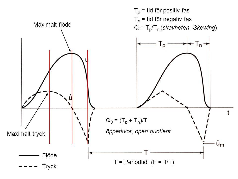 Flöde Tryck T = Periodtid (F = 1/T) T p = tid för positiv fas T n = tid för negativ fas Q = T p /T n (skevheten, Skewing) Q 0 = (T p + T n )/T öppetkv