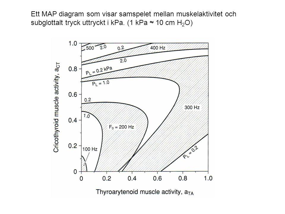 Ett MAP diagram som visar samspelet mellan muskelaktivitet och subglottalt tryck uttryckt i kPa. (1 kPa  10 cm H 2 O)