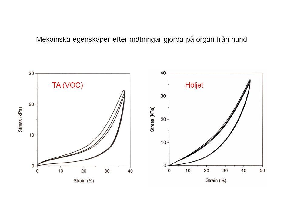 Mekaniska egenskaper efter mätningar gjorda på organ från hund TA (VOC)Höljet