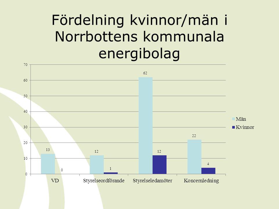 Fördelning kvinnor/män i Norrbottens kommunala energibolag