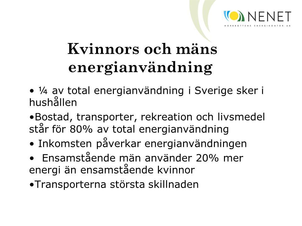Kvinnors och mäns energianvändning ¼ av total energianvändning i Sverige sker i hushållen Bostad, transporter, rekreation och livsmedel står för 80% av total energianvändning Inkomsten påverkar energianvändningen Ensamstående män använder 20% mer energi än ensamstående kvinnor Transporterna största skillnaden
