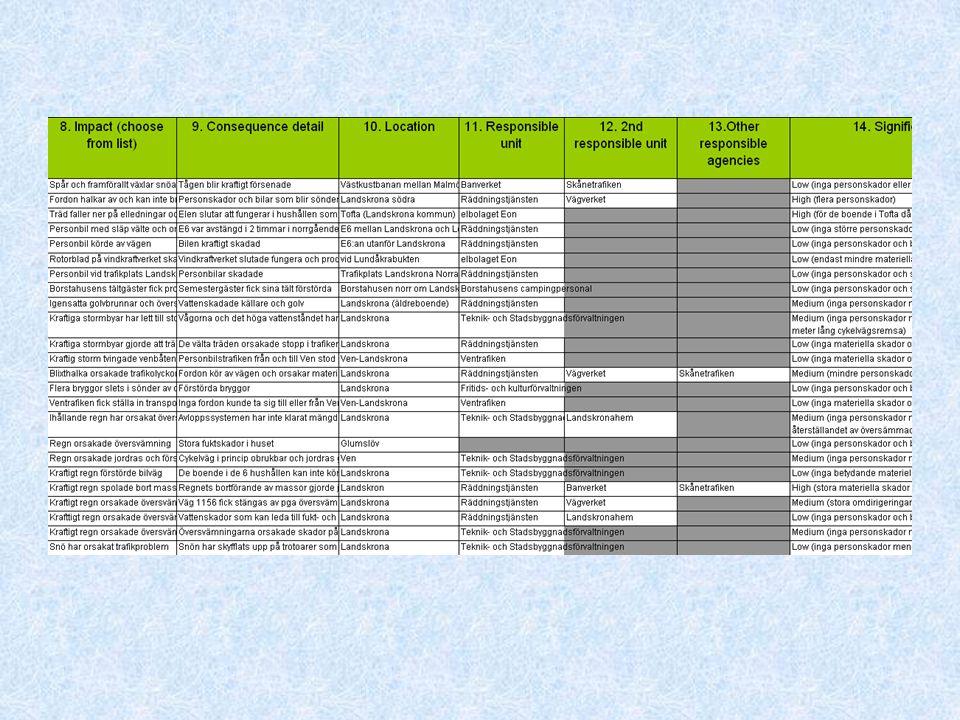 Artiklar om väderrelaterade skador fördelat per år 2005-2009