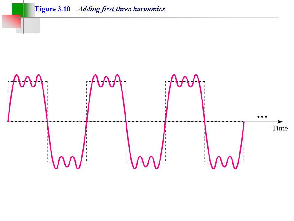 Figure 3.10 Adding first three harmonics