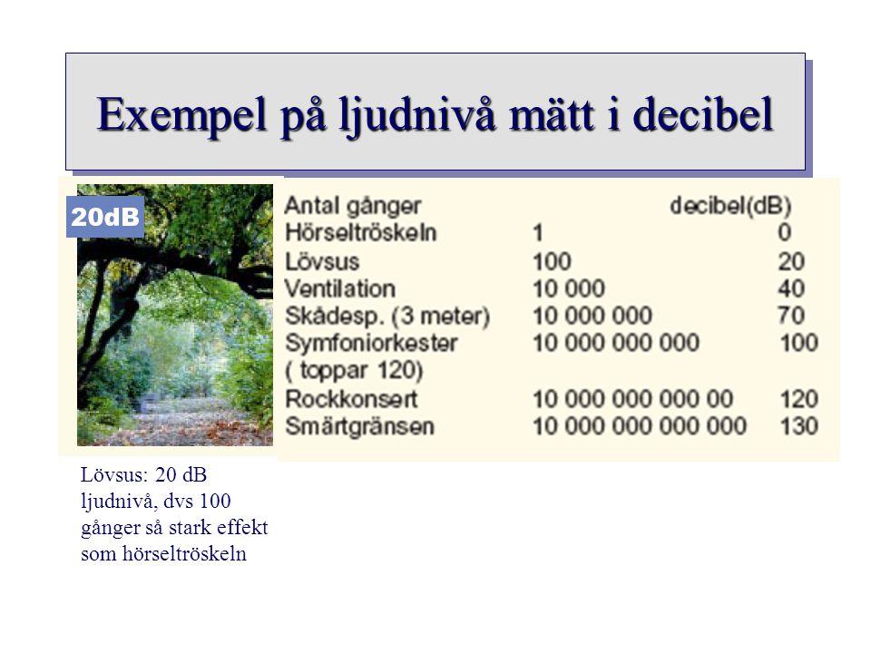 Exempel på ljudnivå mätt i decibel Lövsus: 20 dB ljudnivå, dvs 100 gånger så stark effekt som hörseltröskeln