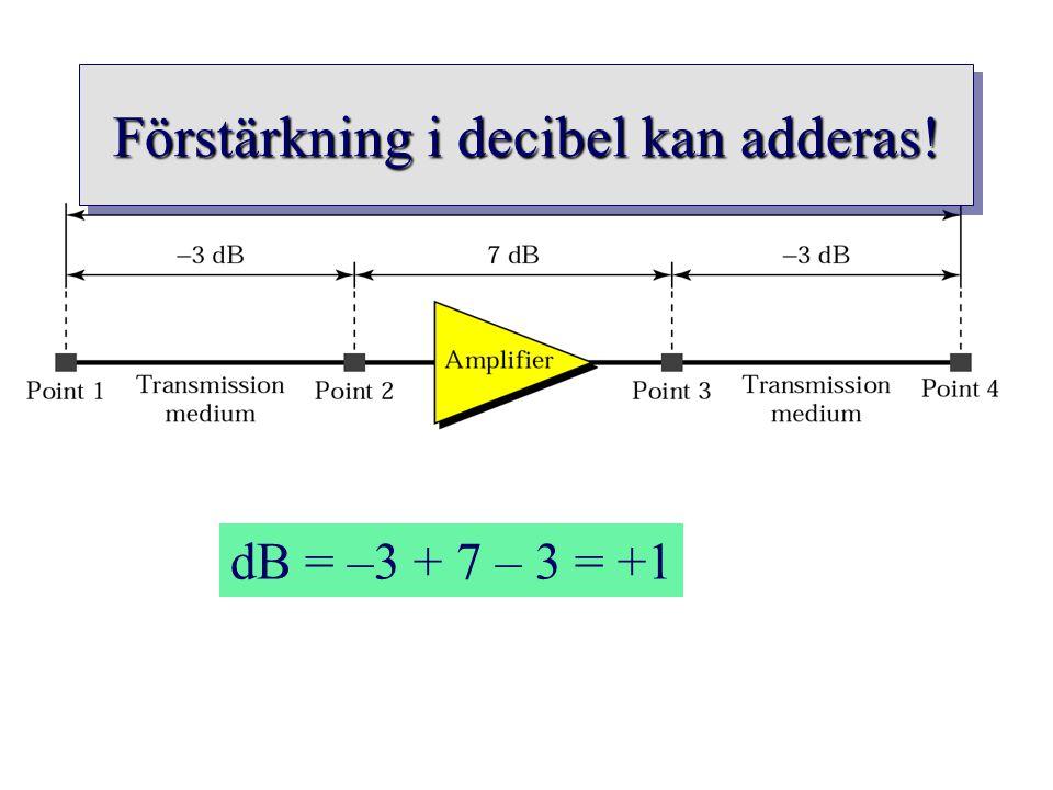 dB = –3 + 7 – 3 = +1 Förstärkning i decibel kan adderas!