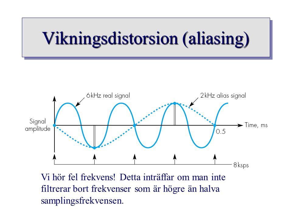 Vikningsdistorsion (aliasing) Vi hör fel frekvens! Detta inträffar om man inte filtrerar bort frekvenser som är högre än halva samplingsfrekvensen.