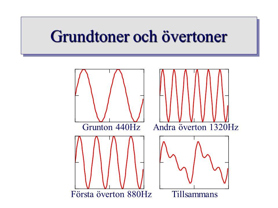Grundtoner och övertoner Grunton 440Hz Första överton 880Hz Andra överton 1320Hz Tillsammans