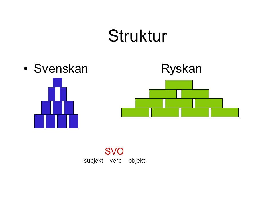 Struktur SvenskanRyskan SVO subjekt verb objekt