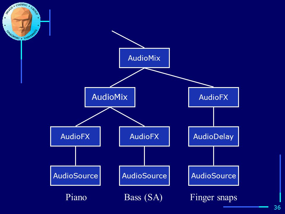 35 En scengraf AudioMix AudioFX AudioSource Mixa ljudet Lägg till efterklang Handklappning (SA decoder) Tal (CELP-coder)