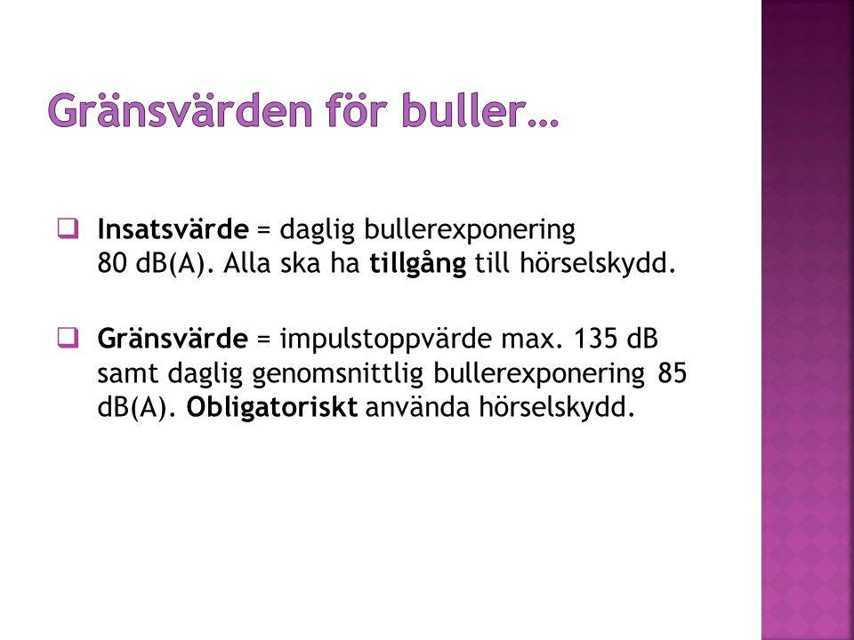  Insatsvärde = daglig bullerexponering 80 dB(A). Alla ska ha tillgång till hörselskydd.  Gränsvärde = impulstoppvärde max. 135 dB samt daglig genoms