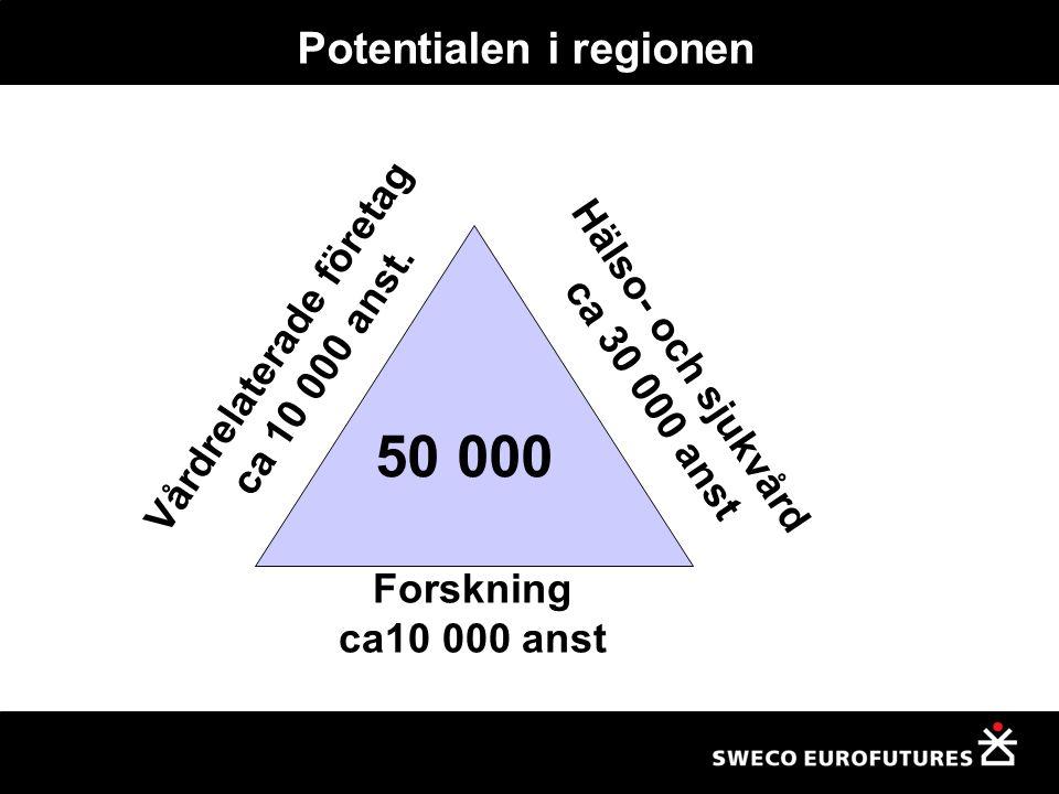 Potentialen i regionen Forskning ca10 000 anst Vårdrelaterade företag ca 10 000 anst.