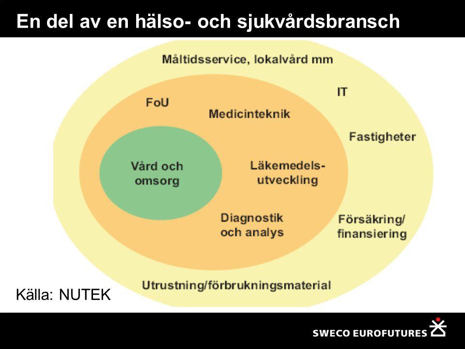 En del av en hälso- och sjukvårdsbransch Källa: NUTEK