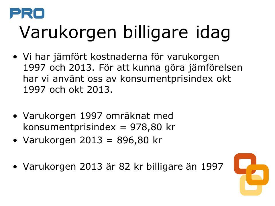 Varukorgen billigare idag Vi har jämfört kostnaderna för varukorgen 1997 och 2013.