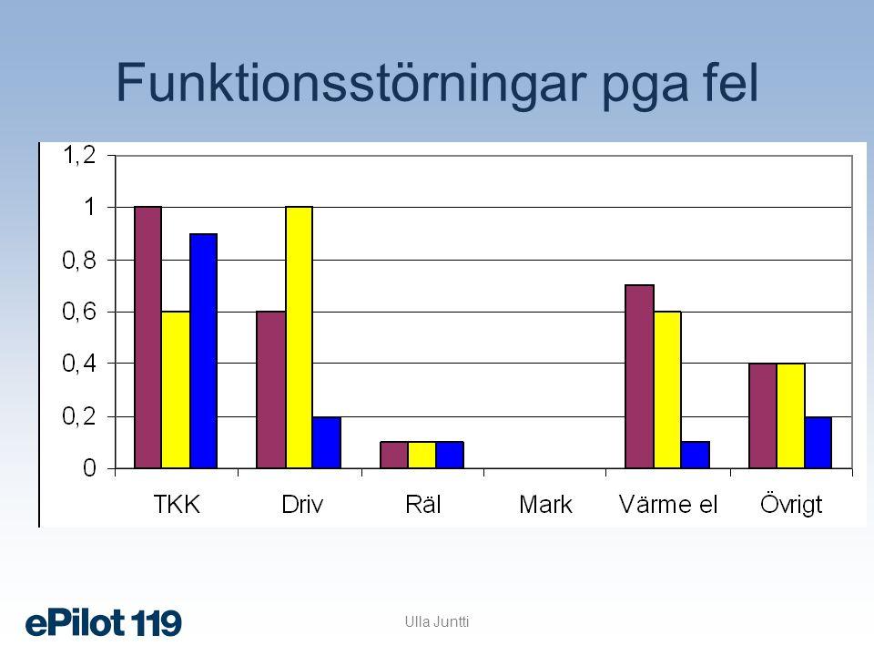 Funktionsstörningar pga besiktningsanmärkningar Ulla Juntti
