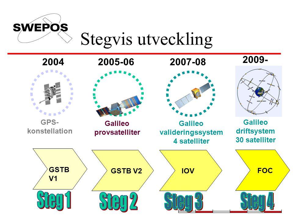 Stegvis utveckling GPS- konstellation 2004 GSTB V1 2007-08 IOV Galileo valideringssystem 4 satelliter Galileo provsatelliter 2005-06 GSTB V2 FOC Galil