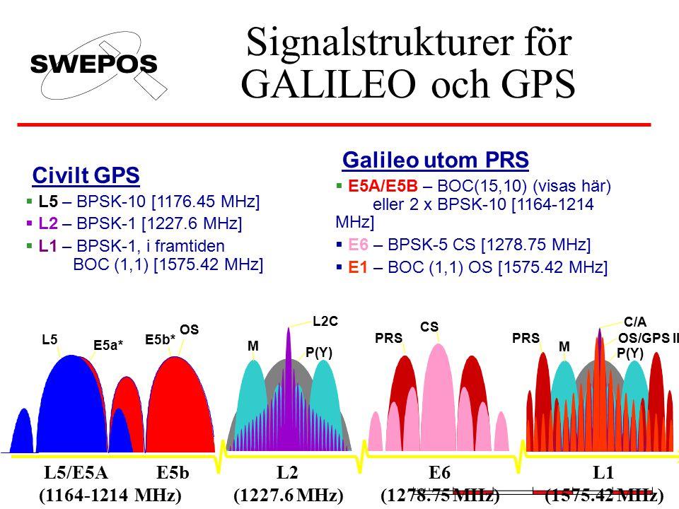 Signalstrukturer för GALILEO och GPS C/A OS/GPS III L1 (1575.42 MHz) E6 (1278.75 MHz) L2 (1227.6 MHz) L5/E5A (1164-1214 M P(Y) PRS L2C M P(Y) PRS CS E