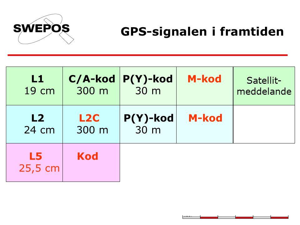 GPS-signalen i framtiden L1 C/A-kod P(Y)-kod M-kod 19 cm 300 m 30 m L2 L2C P(Y)-kod M-kod 24 cm 300 m 30 m L5 Kod 25,5 cm Satellit- meddelande