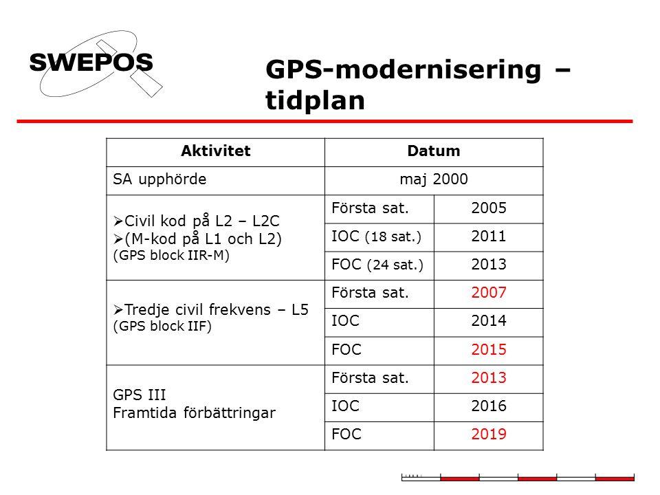GPS-modernisering – tidplan AktivitetDatum SA upphördemaj 2000  Civil kod på L2 – L2C  (M-kod på L1 och L2) (GPS block IIR-M) Första sat.2005 IOC (1