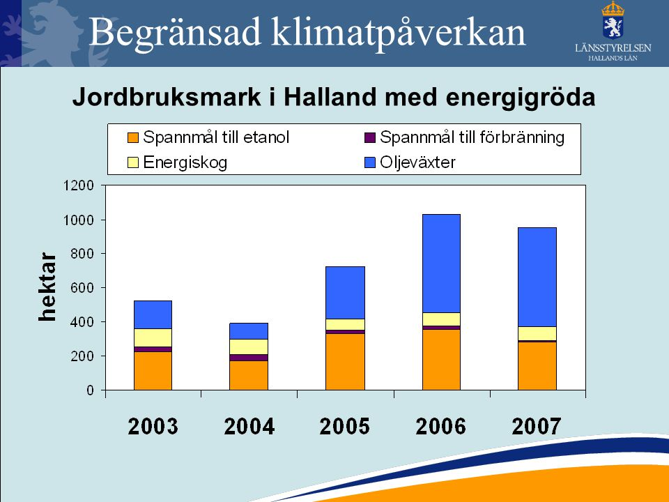 Begränsad klimatpåverkan Jordbruksmark i Halland med energigröda