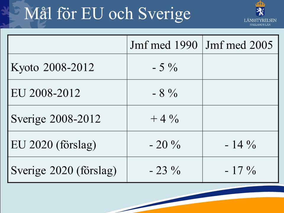 Mål för EU och Sverige Jmf med 1990Jmf med 2005 Kyoto 2008-2012- 5 % EU 2008-2012- 8 % Sverige 2008-2012+ 4 % EU 2020 (förslag)- 20 %- 14 % Sverige 20