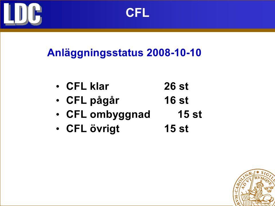 CFL klar26 st CFL pågår16 st CFL ombyggnad15 st CFL övrigt15 st CFL Anläggningsstatus 2008-10-10