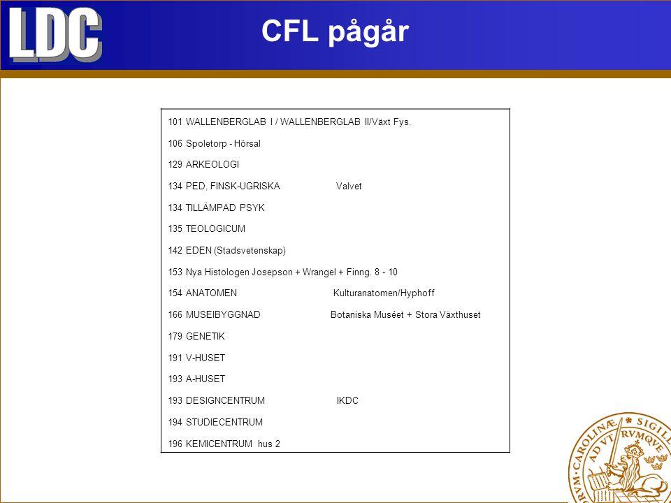 CFL pågår 101 WALLENBERGLAB I / WALLENBERGLAB II/Växt Fys. 106 Spoletorp - Hörsal 129 ARKEOLOGI 134 PED, FINSK-UGRISKA Valvet 134 TILLÄMPAD PSYK 135 T