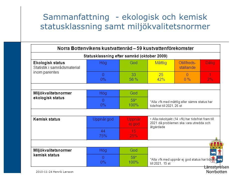 2010-11-24 Henrik Larsson Norra Bottenvikens kustvattenråd – 59 kustvattenförekomster Statusklassning efter samråd (oktober 2009) Ekologisk status Statistik i samrådsmaterial inom parentes HögGodMåttligOtillfreds- ställande Dålig 0 0% 33 56 % 25 42% 0 0 % 1 2% Miljökvalitetsnormer ekologisk status HögGod *Alla vfk med måttlig eller sämre status har tidsfrist till 2021, 26 st 0 0% 59* 100% Kemisk statusUppnår godUppnår ej god Alla riskobjekt (14 vfk) har tidsfrist fram till 2021 då problemen ska vara utredda och åtgärdade 44 75% 15 25% Miljökvalitetsnormer kemisk status HögGod *Alla vfk med uppnår ej god status har tidsfrist till 2021, 15 st 0 0% 59* 100% Sammanfattning - ekologisk och kemisk statusklassning samt miljökvalitetsnormer