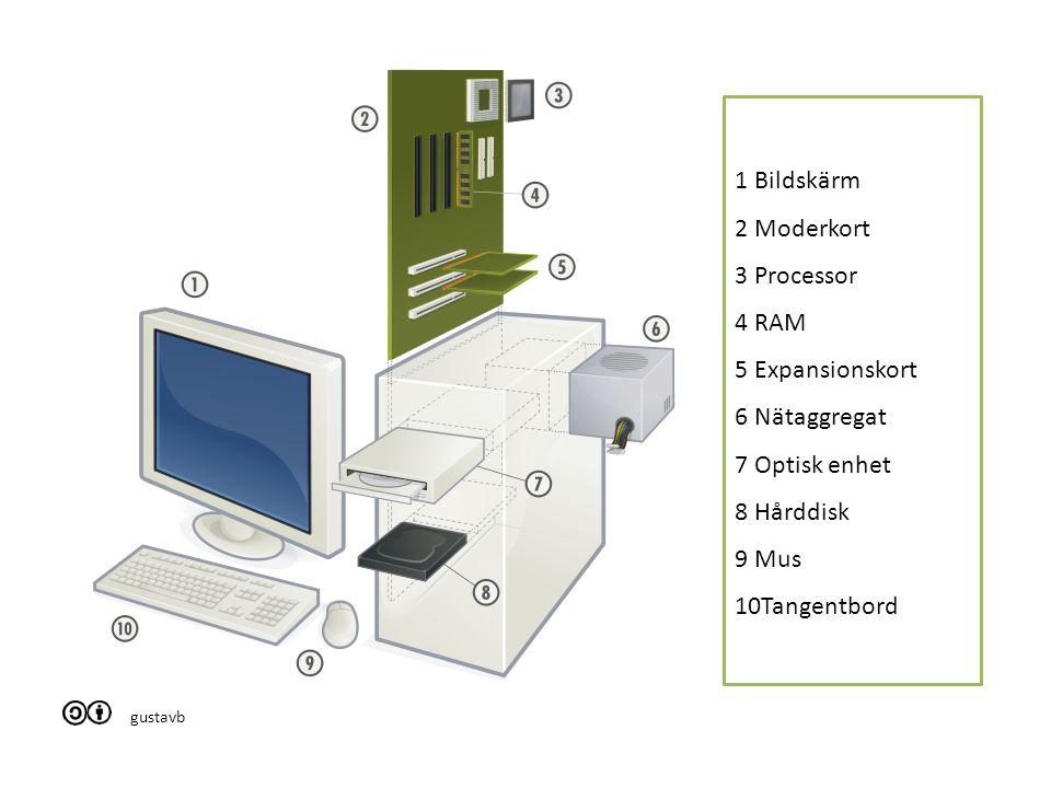 gustavb 1 Bildskärm 2 Moderkort 3 Processor 4 RAM 5 Expansionskort 6 Nätaggregat 7 Optisk enhet 8 Hårddisk 9 Mus 10Tangentbord