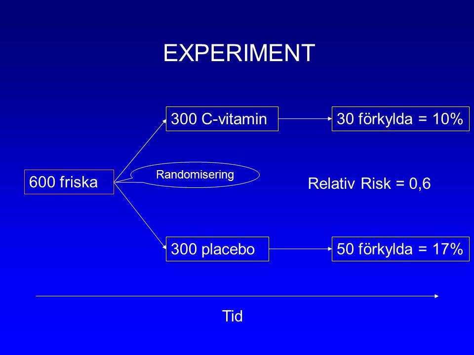 600 friska 300 C-vitamin 300 placebo 30 förkylda = 10% 50 förkylda = 17% Tid Randomisering EXPERIMENT Relativ Risk = 0,6