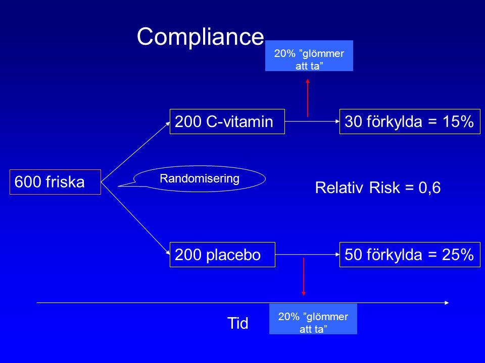 600 friska 200 C-vitamin 200 placebo 30 förkylda = 15% 50 förkylda = 25% Tid Randomisering Relativ Risk = 0,6 20% glömmer att ta Compliance 20% glömmer att ta