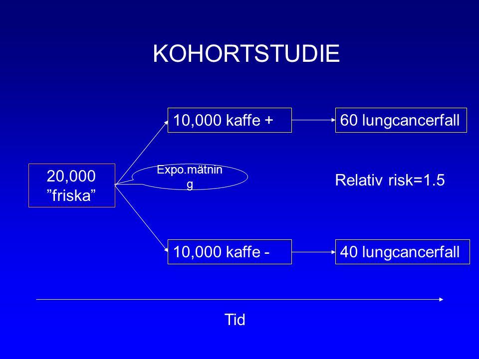 20,000 friska 10,000 kaffe + 10,000 kaffe - 60 lungcancerfall 40 lungcancerfall Tid Expo.mätnin g KOHORTSTUDIE Relativ risk=1.5