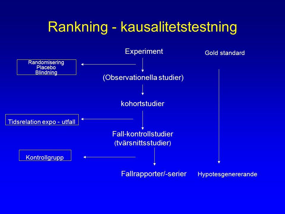 Rankning - kausalitetstestning Experiment (Observationella studier) kohortstudier Fall - kontrollstudier ( tvärsnittsstudier ) Fallrapporter/-serier Gold standard Hypotesgenererande Randomisering Placebo Blindning Tidsrelation expo - utfall Kontrollgrupp