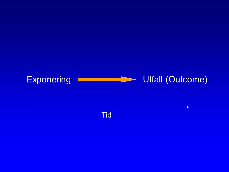 Exponering Utfall (Outcome) Tid