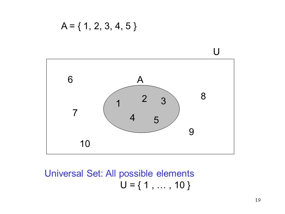 19 A = { 1, 2, 3, 4, 5 } Universal Set: All possible elements U = { 1, …, 10 } 1 2 3 4 5 A U 6 7 8 9 10