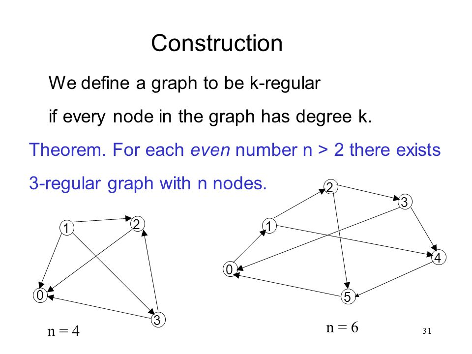 31 Construction We define a graph to be k-regular if every node in the graph has degree k. Theorem. For each even number n > 2 there exists 3-regular
