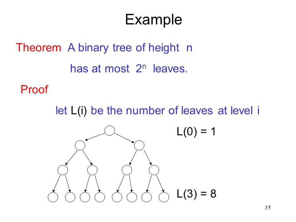 35 Example Theorem A binary tree of height n has at most 2 n leaves. Proof let L(i) be the number of leaves at level i L(0) = 1 L(3) = 8