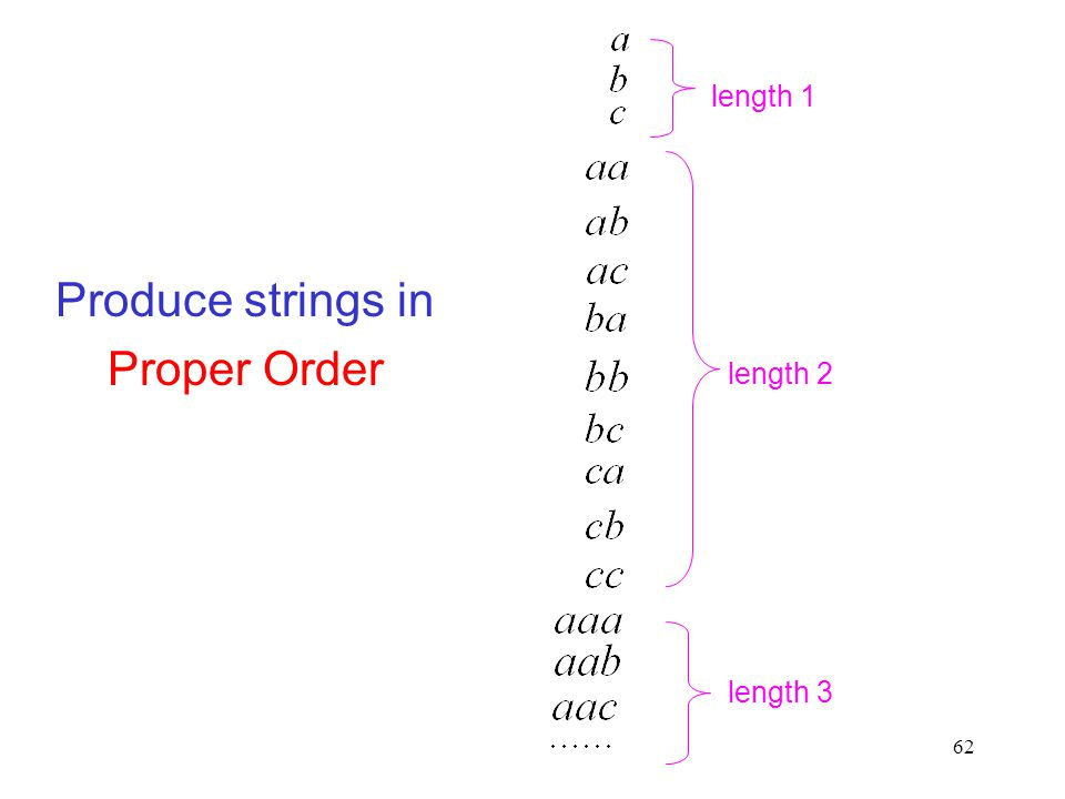 62 Produce strings in Proper Order length 2 length 3 length 1