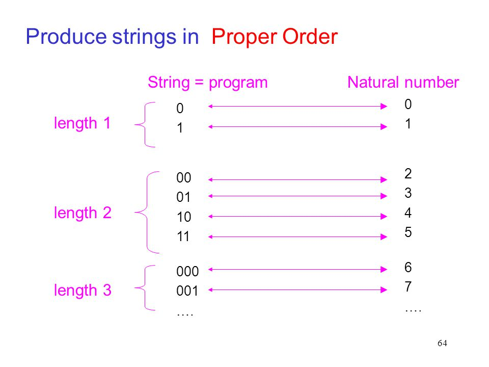 64 Produce strings in Proper Order length 2 length 3 length 1 0101 00 01 10 11 000 001 …. 0101 23452345 6 7 …. String = programNatural number
