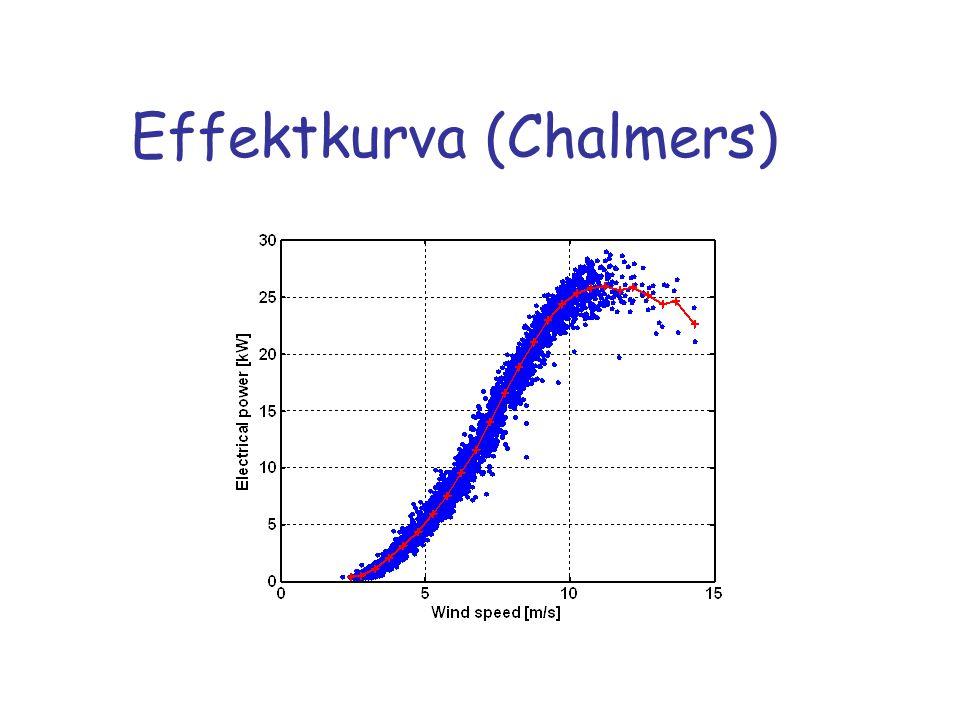 Effektkurva (Chalmers)