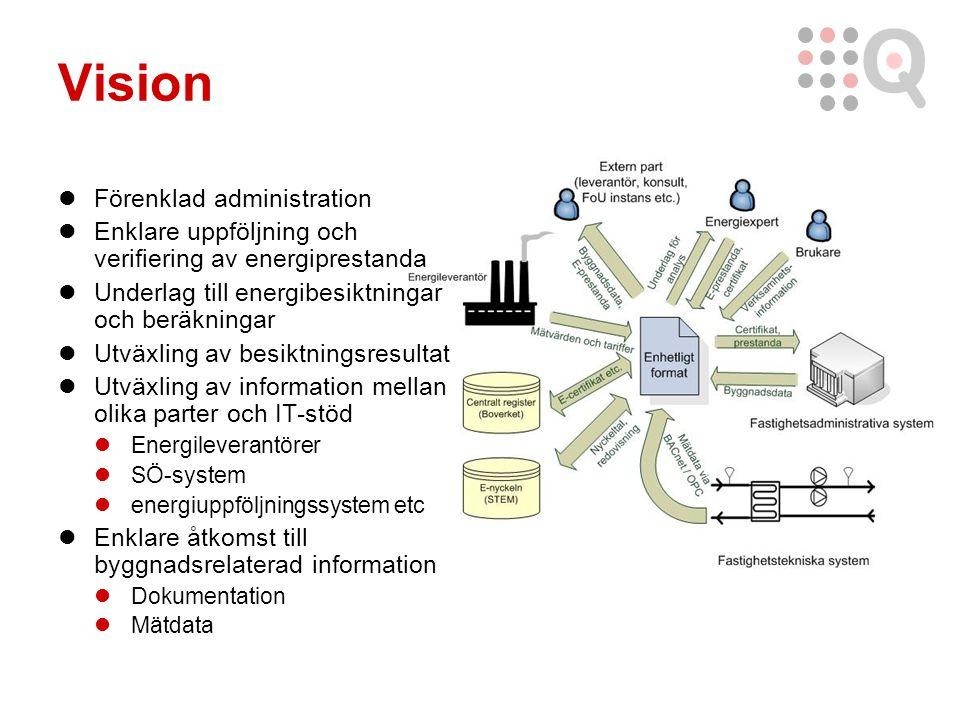 Vision Förenklad administration Enklare uppföljning och verifiering av energiprestanda Underlag till energibesiktningar och beräkningar Utväxling av besiktningsresultat Utväxling av information mellan olika parter och IT-stöd Energileverantörer SÖ-system energiuppföljningssystem etc Enklare åtkomst till byggnadsrelaterad information Dokumentation Mätdata