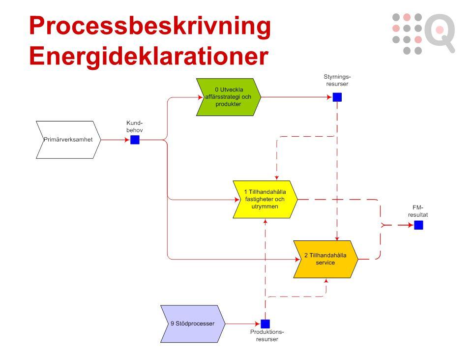 Processbeskrivning Energideklarationer