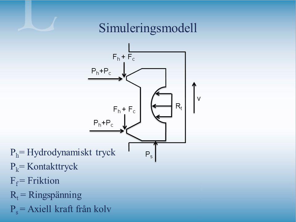Simuleringsmodell P h = Hydrodynamiskt tryck P k = Kontakttryck F f = Friktion R t = Ringspänning P s = Axiell kraft från kolv P h +P c RtRt PsPs v F