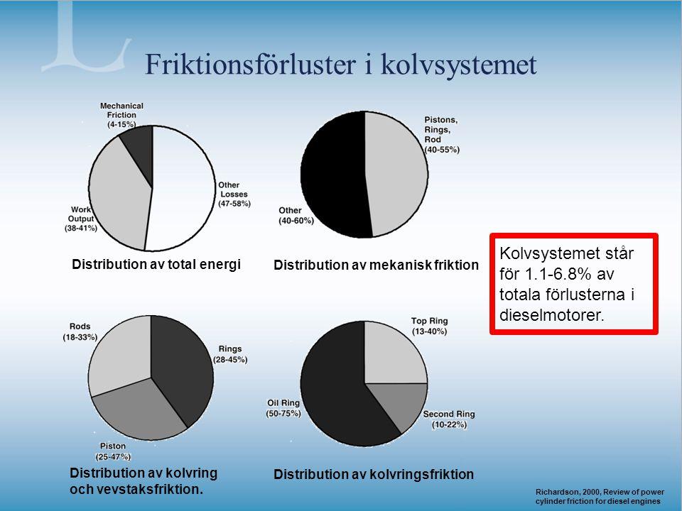 Friktionsförluster i kolvsystemet Distribution av mekanisk friktion Distribution av kolvring och vevstaksfriktion. Distribution av kolvringsfriktion K
