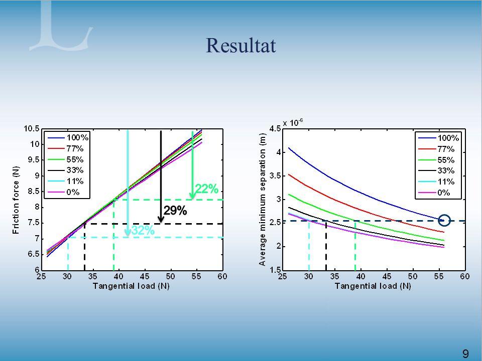 Testrigg Komponentrigg för kolvsystemet Verifiering av simuleringsmodell Högre hastighet än tidigare riggar Liknande flytande-foder Variabla parametrar –Hastighet –Temperatur –Orundhet