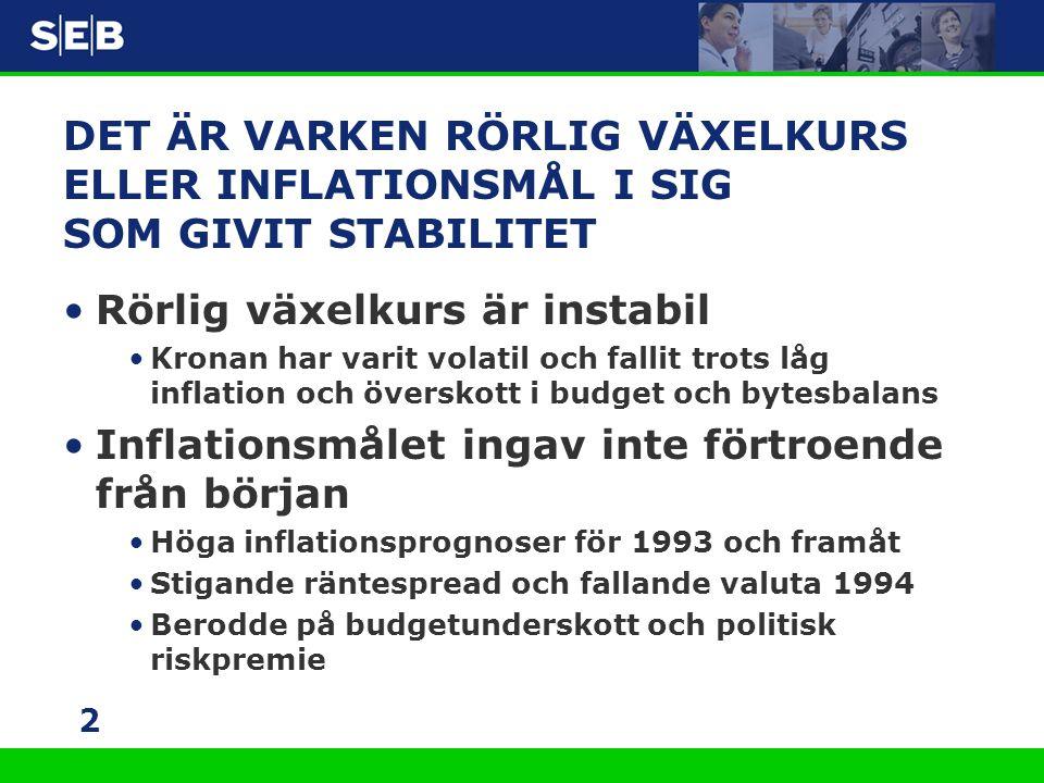 3 HUSET BYGGDES KLART 1994-1996 Riksbankens självständighet Ny budgetordning Saneringsprogrammet EU-medlemskap Maastricht och konvergensprogram Slutsats: Det är hela den stabiliserings- politiska regimen som är viktig Det institutionella ramverket är centralt!