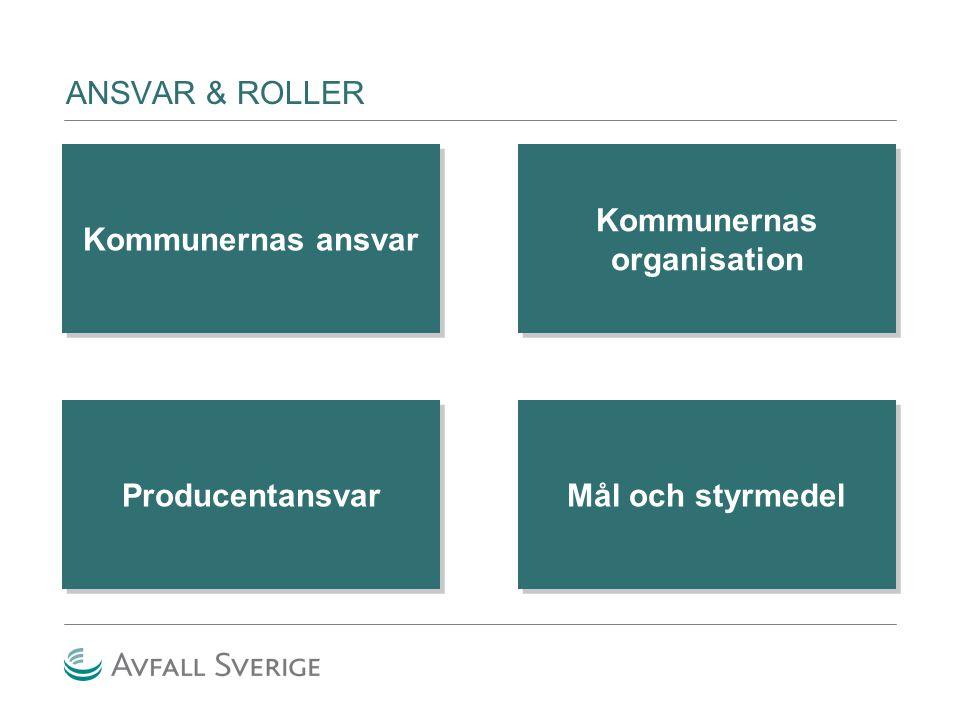 ANSVAR & ROLLER Kommunernas ansvar Kommunernas organisation Mål och styrmedel Producentansvar