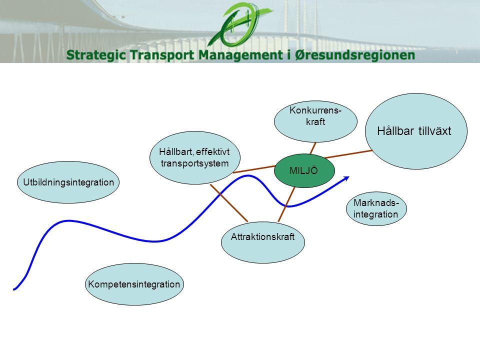 Hållbar tillväxt Hållbart, effektivt transportsystem Attraktionskraft Konkurrens- kraft Marknads- integration Kompetensintegration Utbildningsintegration MILJÖ