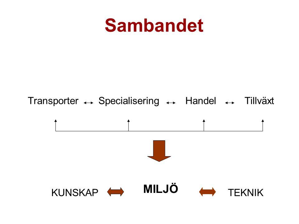 Sambandet Transporter Specialisering Handel Tillväxt TEKNIK MILJÖ KUNSKAP